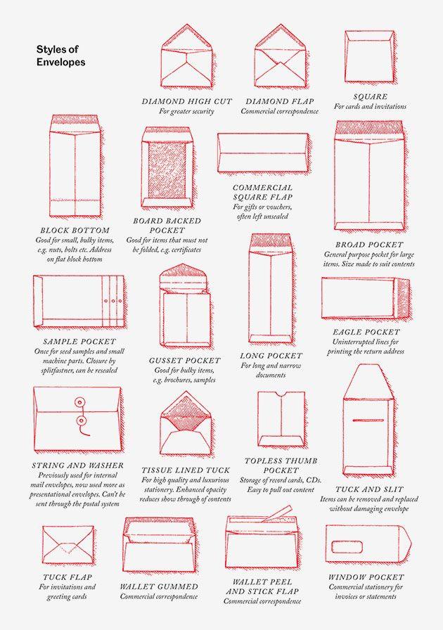 envelope kinds