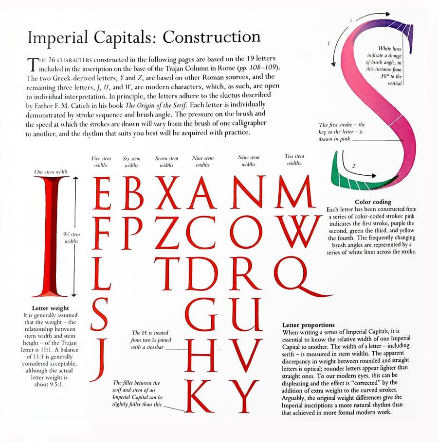 imperial capitals alphabet